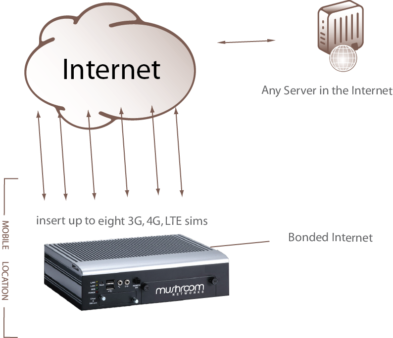 Portabella is a wireless bonding router for aggregating 3G 4G LTE modems
