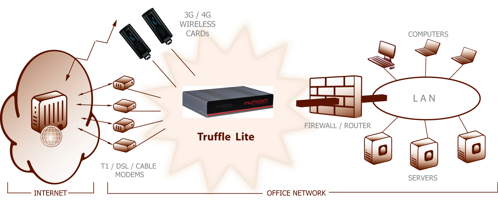 Truffle Lite includes dual WAN Internet load balancer