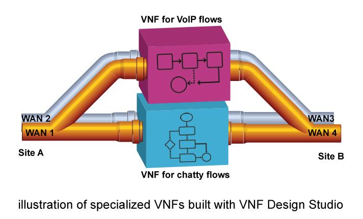 Illustration of VNF designed in VNF Design Studio