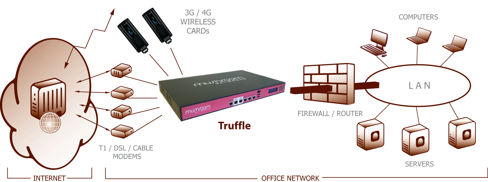 Truffle supports downlink and uplink bonding by Broadband Bonding 2 or more WAN links
