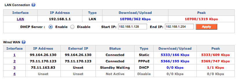 Truffle SD-WAN router bonding WAN1 and WAN2 into a single fast WAN pipe