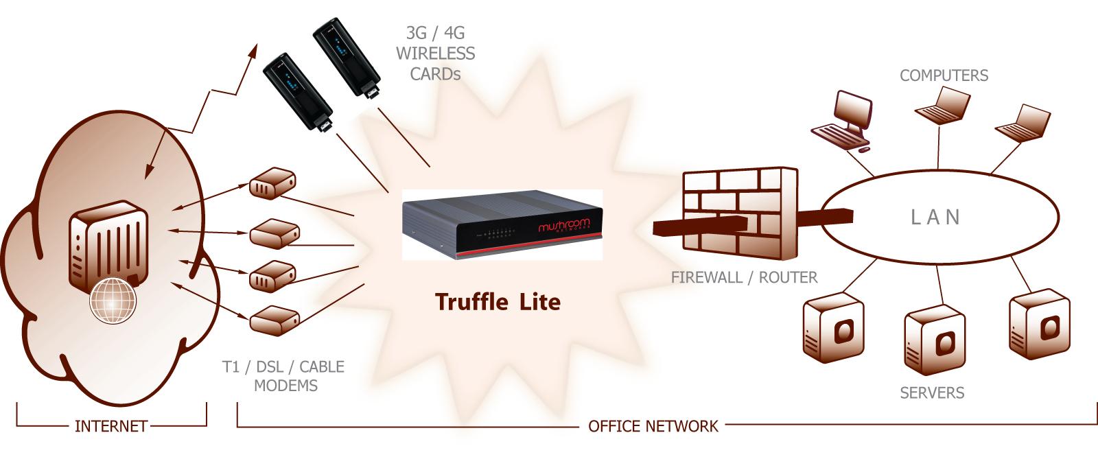 dual WAN firewall