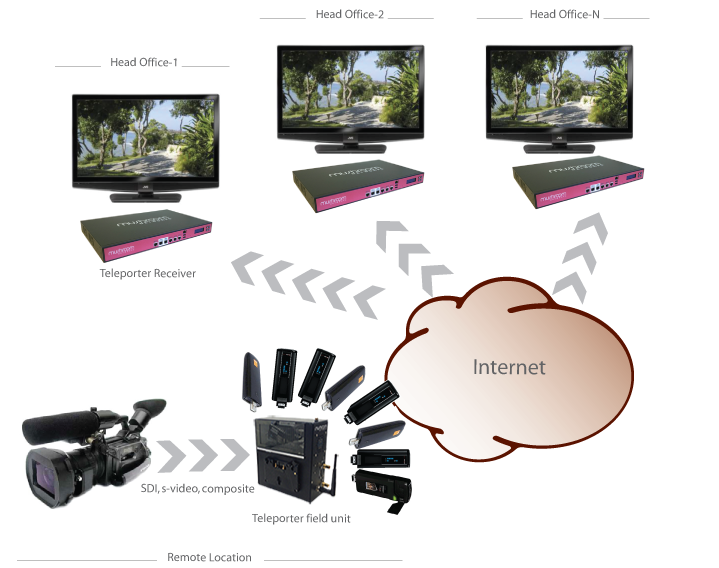 live video delivery over bonded 3G/4G LTE for electronic news gathering