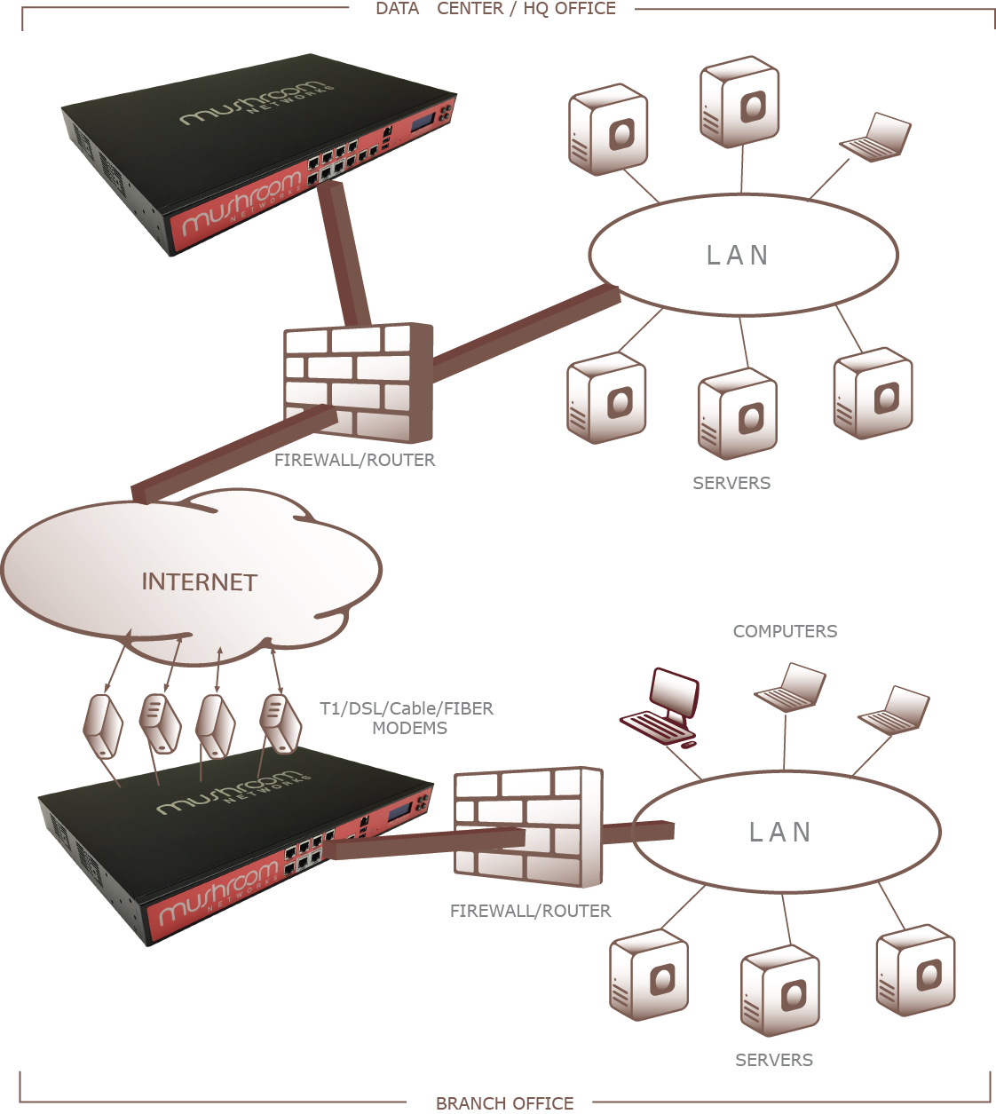 Diagram of WAN bonding as an MPLS alternative