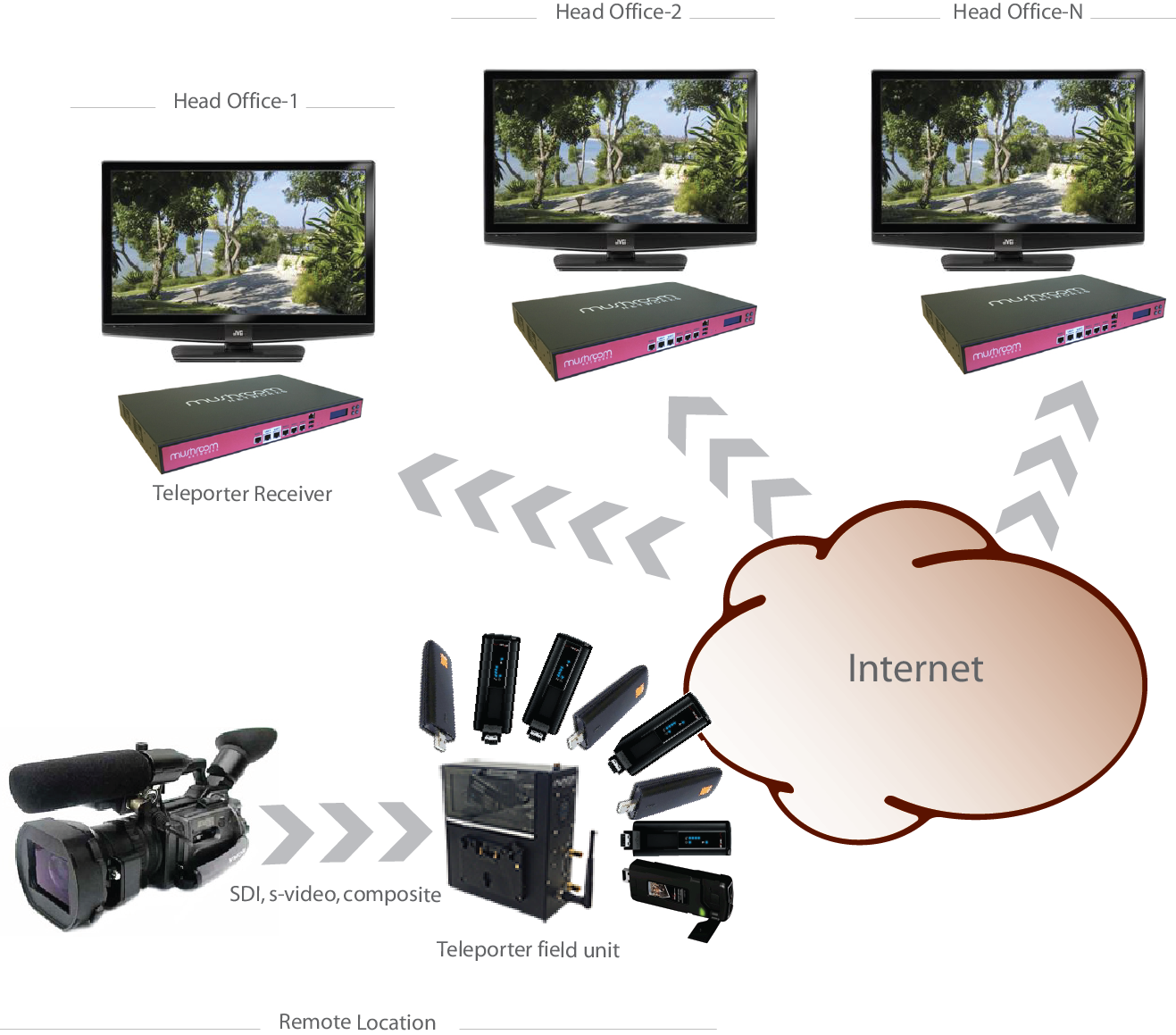 Teleporter is a remote video delivery solution that can transmit live video over 3G 4G wireless