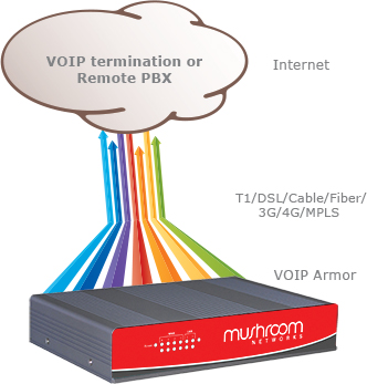 voip-reliability-and-voip-failover
