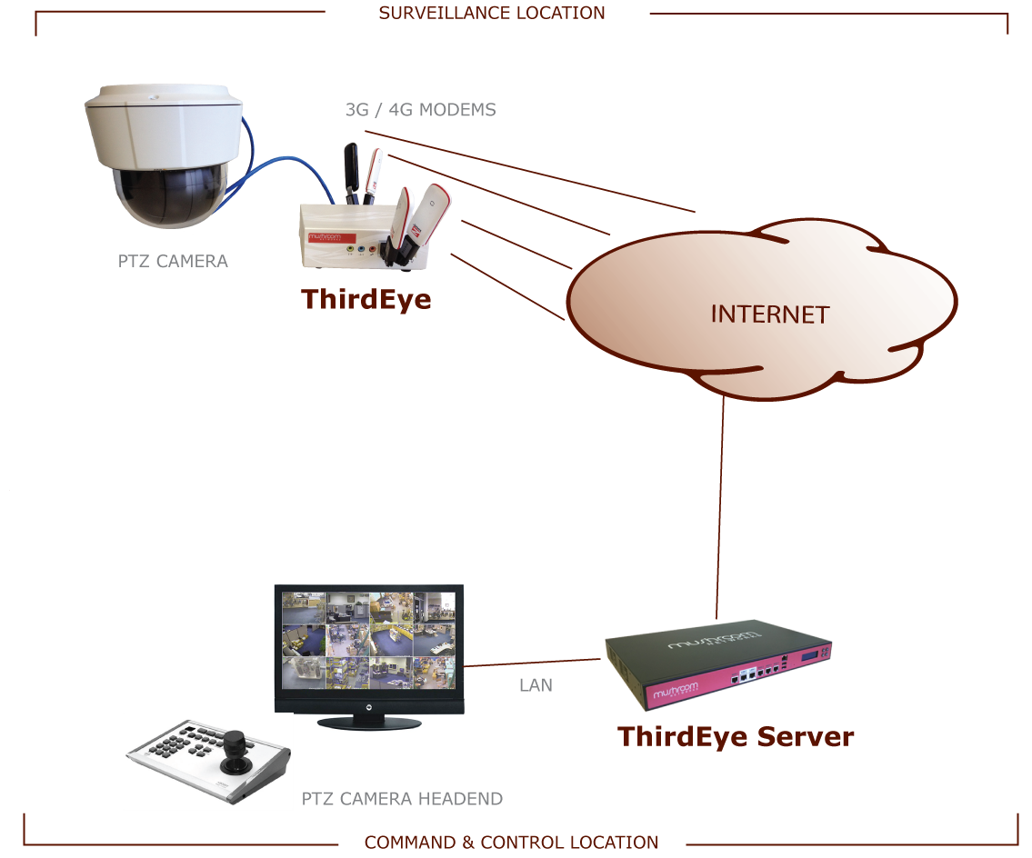 ThirdEye is a solution for live video surveillance over 3G 4G LTE wireless for PTZ cameras
